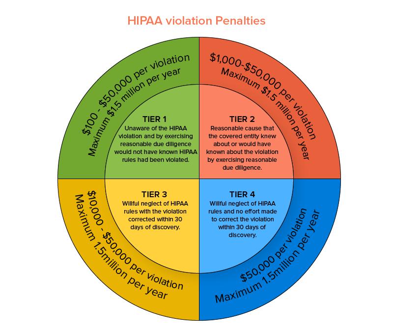 hippa violation penalties