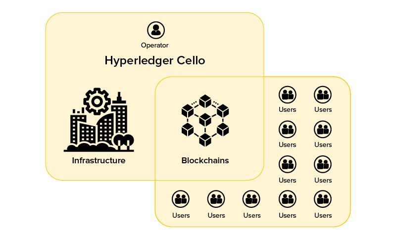 Blockchain as a Service Business Model