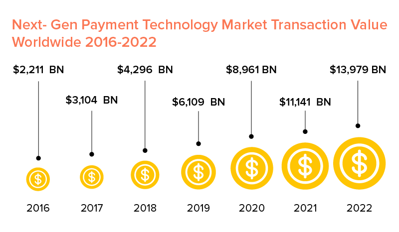 payment technology market worldwide