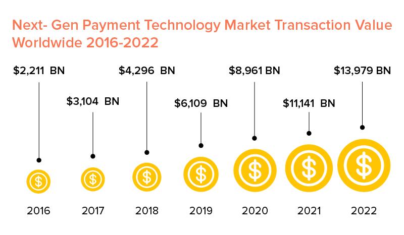 payment technology market worldwide