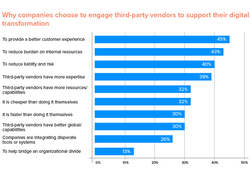 why companies outsource digital transformation