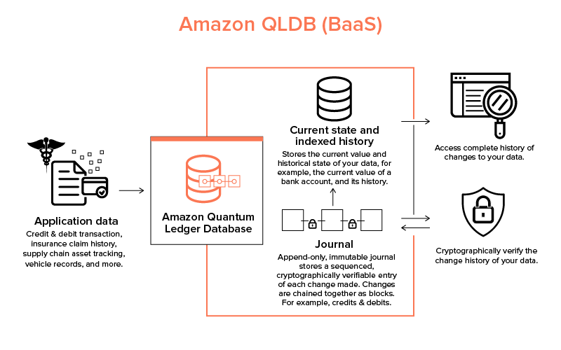 Amazon QLDB (BaaS)