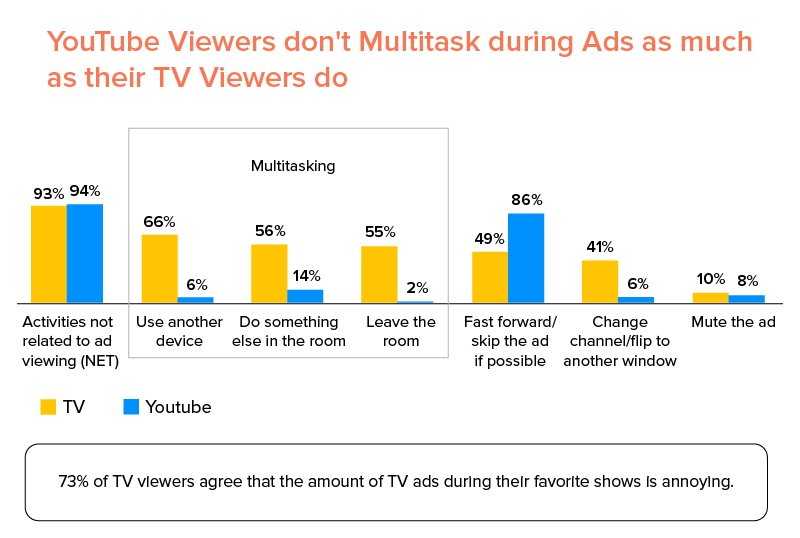 Comparison of multitasking during ads between youtube viewers and TV viewers