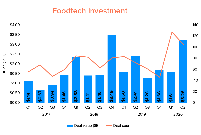 Food tech Investment