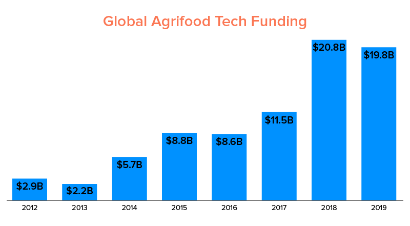 Global Agrifood Tech Funding