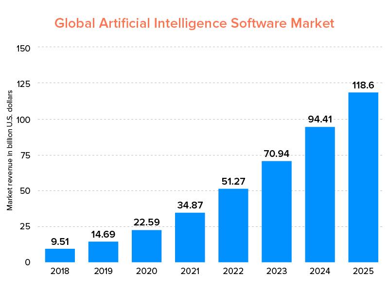 Global Artificial Intelligence Software Market
