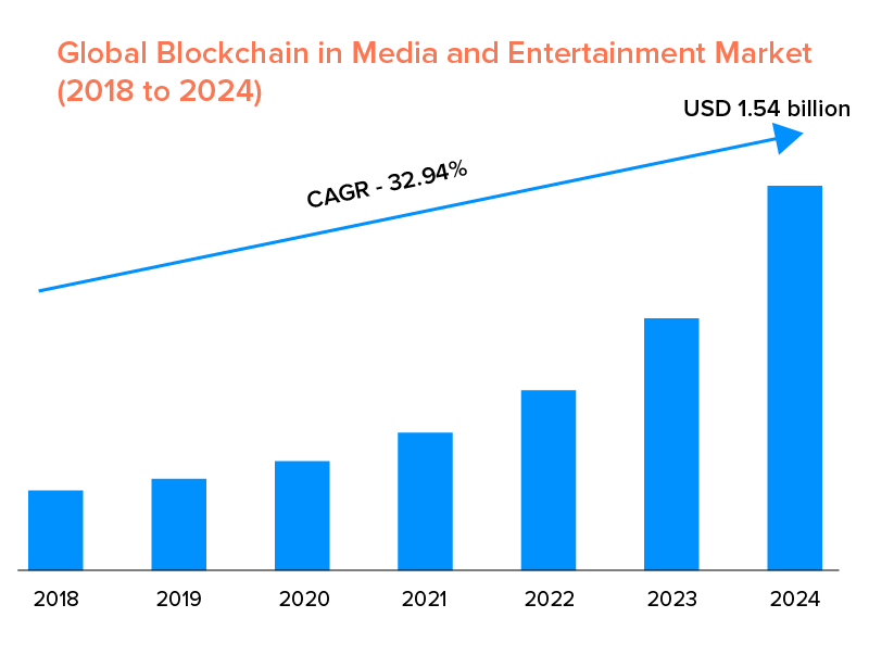 Global Blockchain in Media and Entertainment Market (2018 to 2024)