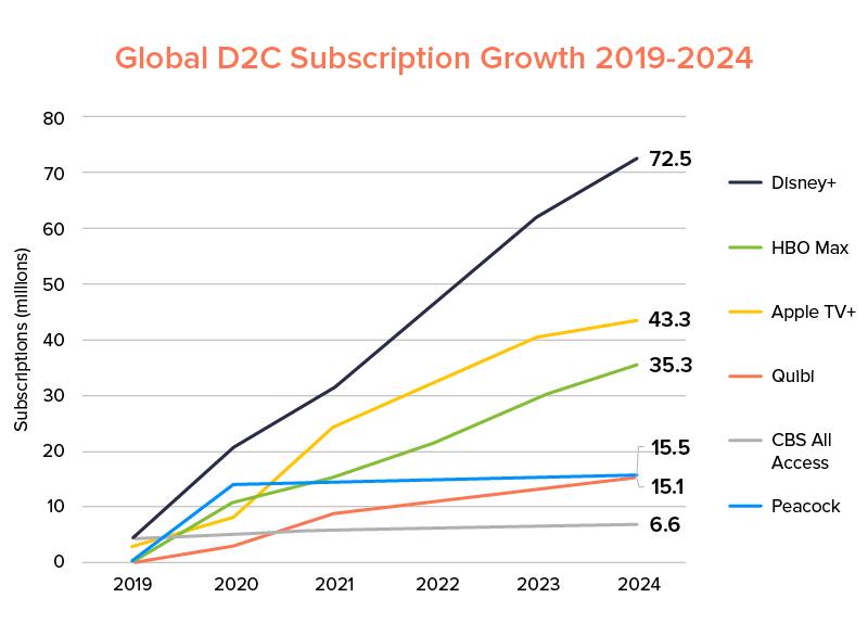 Global D2C Subscription Growth 2019-2024