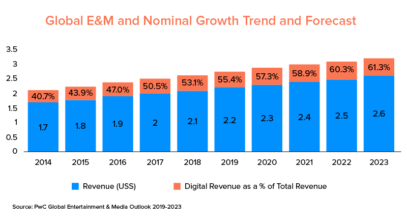 Global E&M and Nominal Growth Trend and Forecast