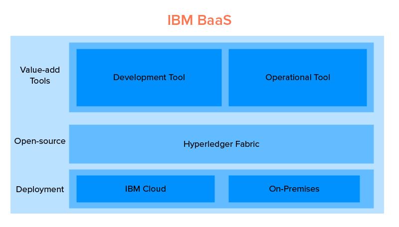 IBM blockchain as a service model