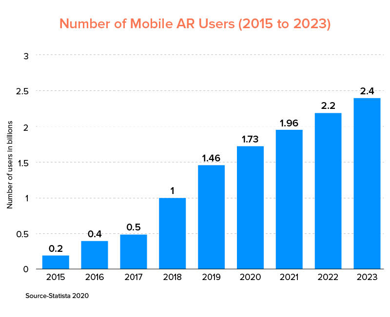 Number of Mobile AR Users (2015 to 2023)