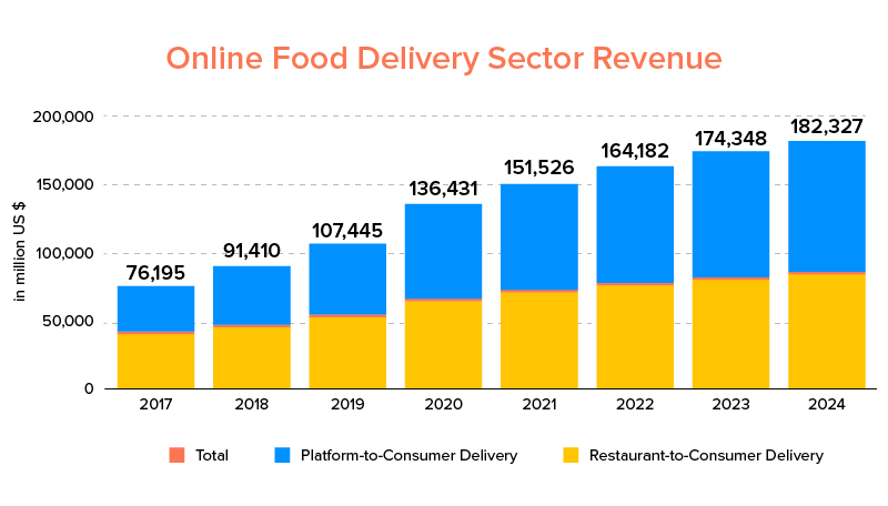 Online Food Delivery Sector Revenue
