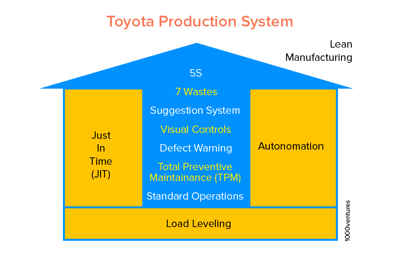 Toyota lean manufacturing process