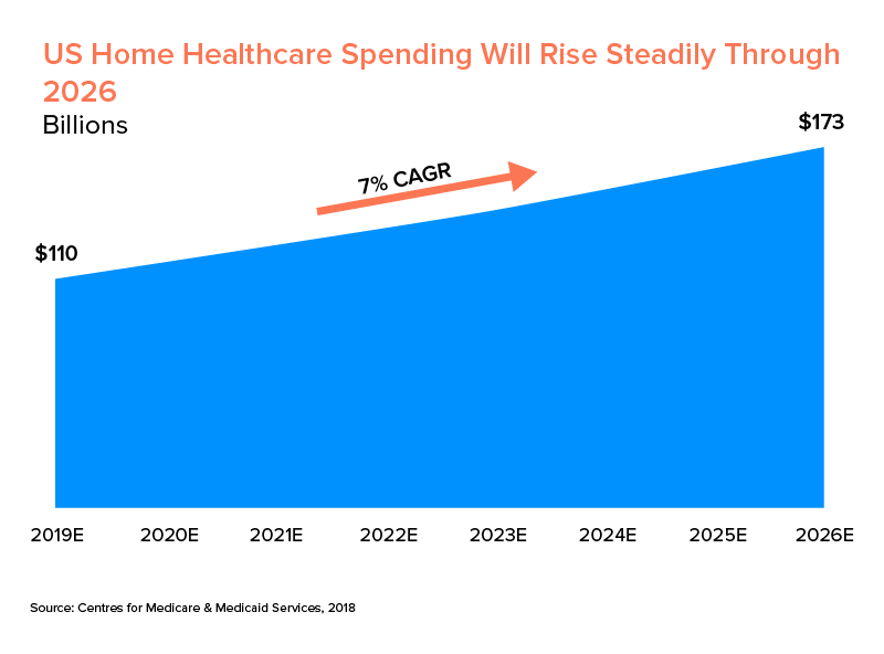 US home healthcare spending