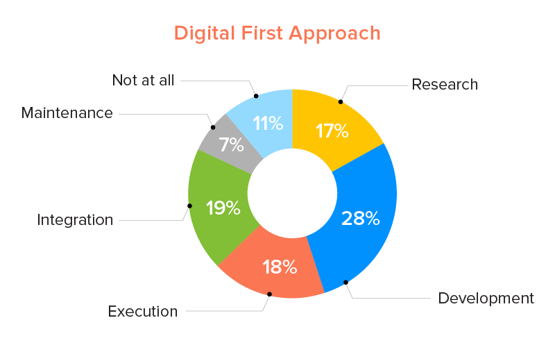digital first business approach