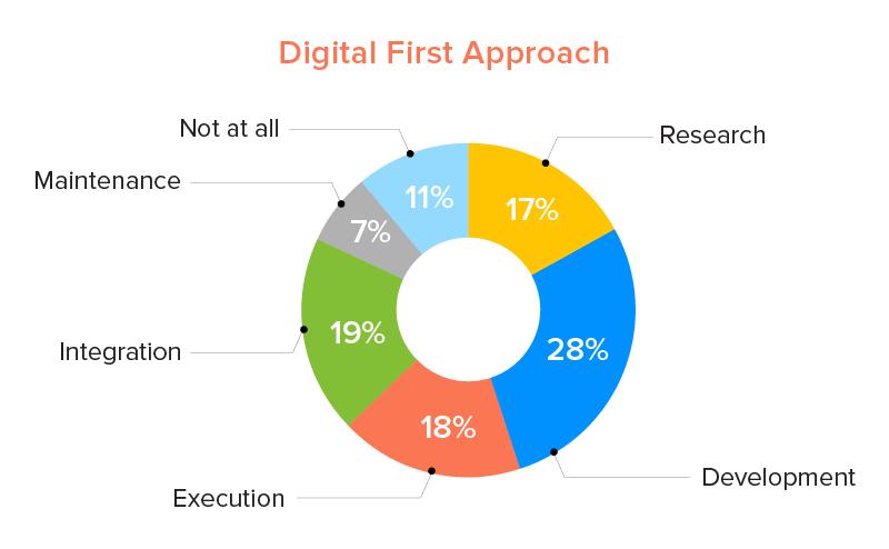 digital first business approach