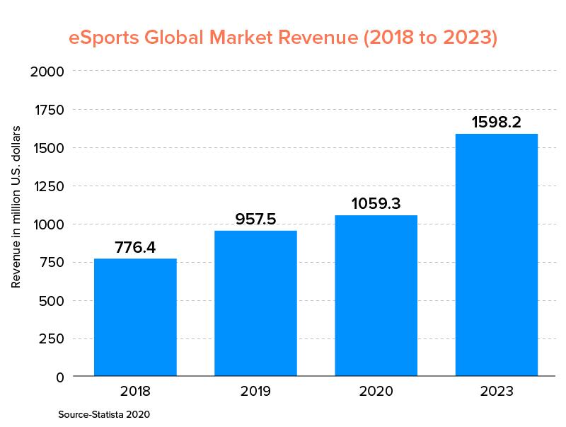 eSports Global Market Revenue (2018 to 2023)