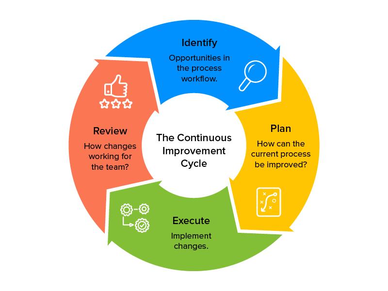 optimization of development process