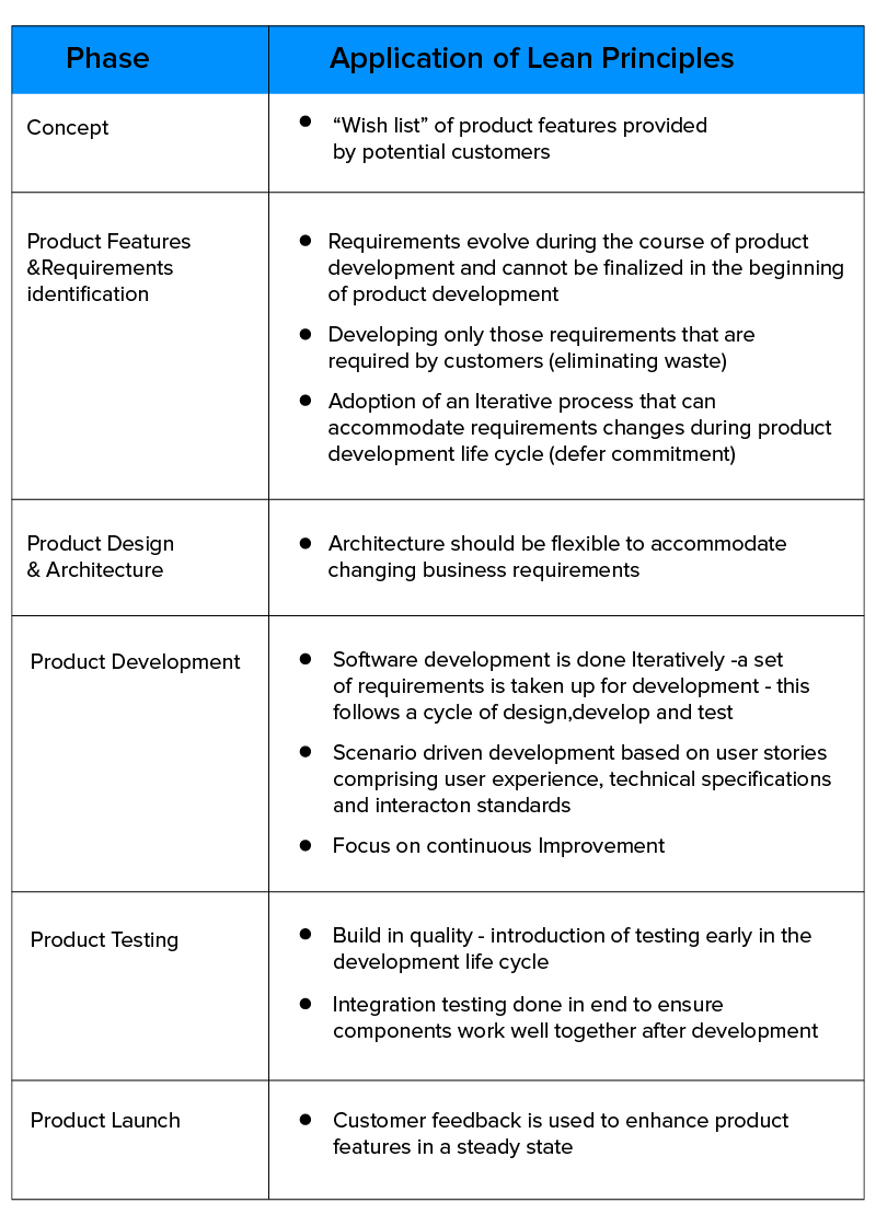 software development phase wise lean integration