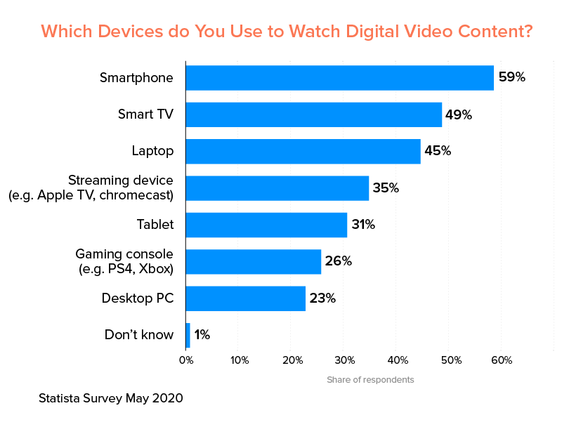 statista survey on devices used to watch digital content