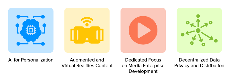 technologies aiding entertainment industry growth