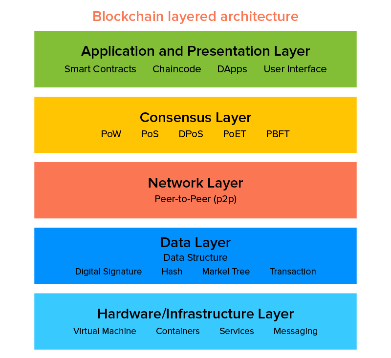 Blockchain layered architecture