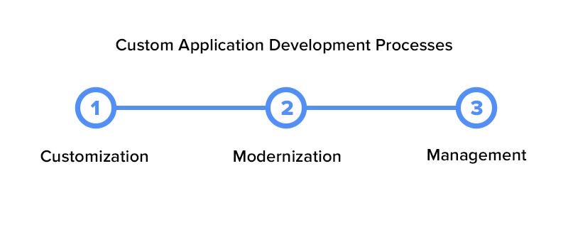 Custom Application Development Processes