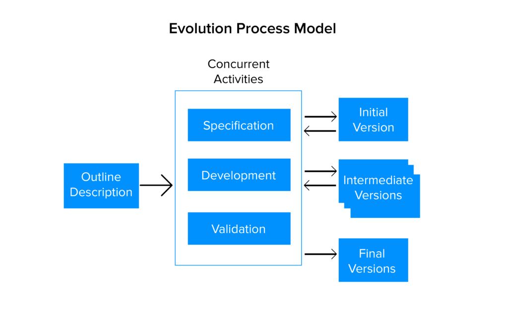 Evolution process model