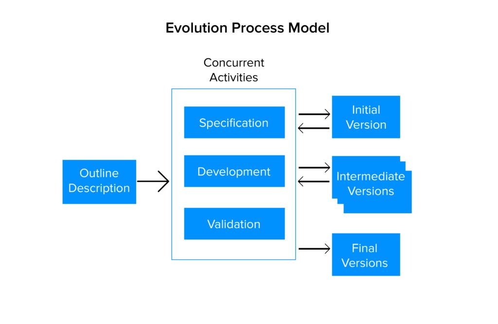 Evolution process model