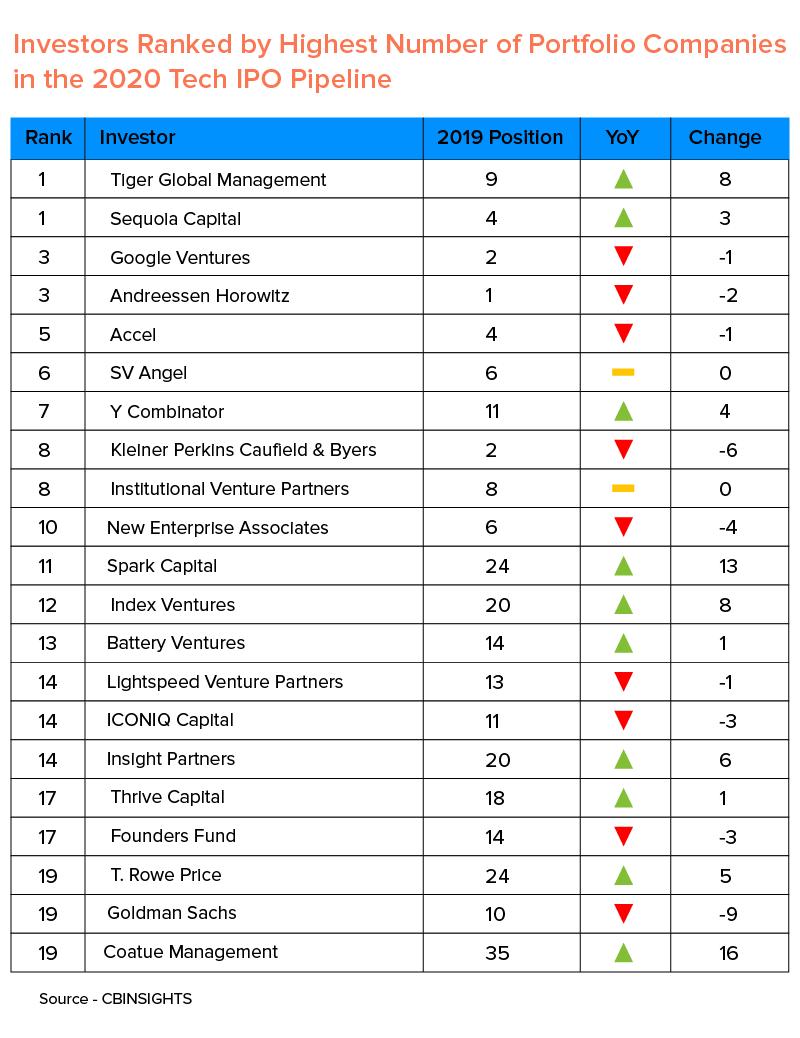 Investors Ranked by Highest Number of Portfolio Companies