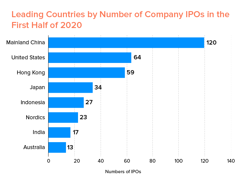 Leading Countries by no of Company IPOs