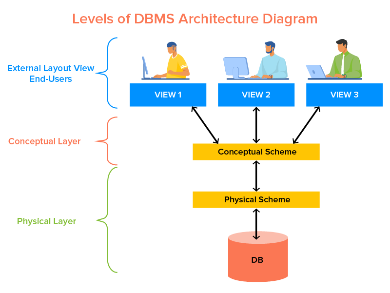 Levels of DBMS Architecture Diagram