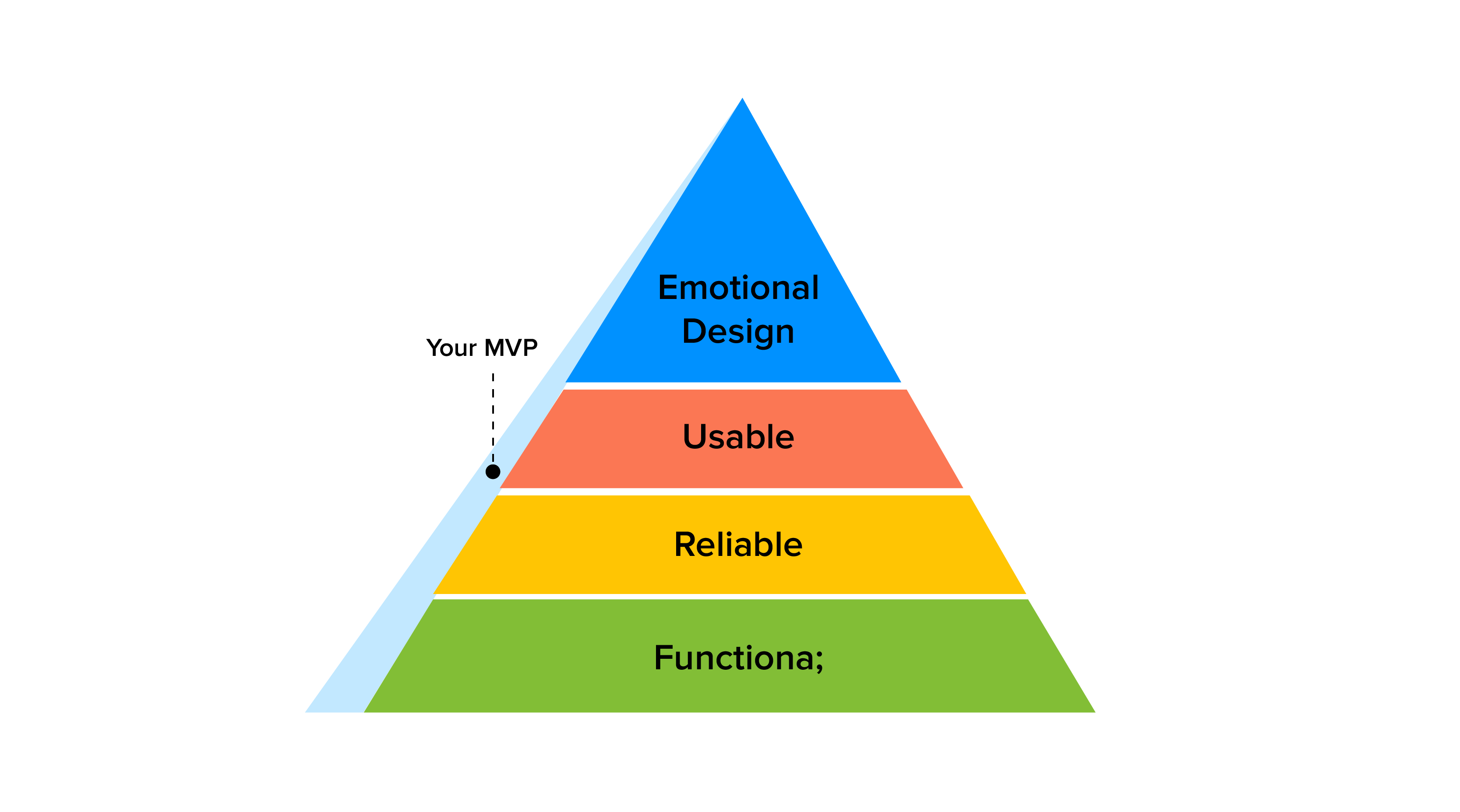 How an MVP approach can make the software development process more effective?