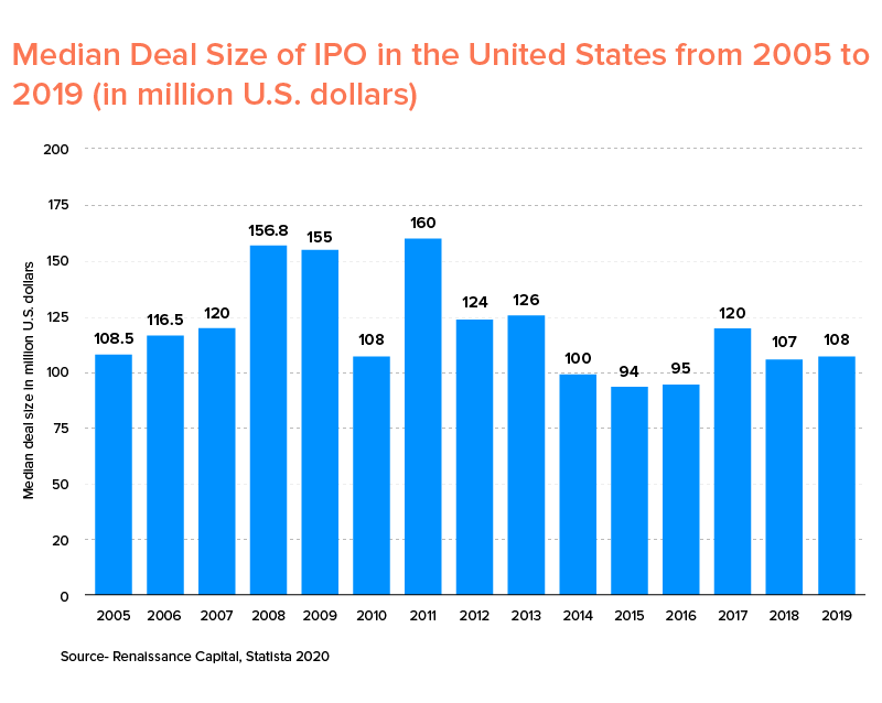Median Deal Size of IPO in the US