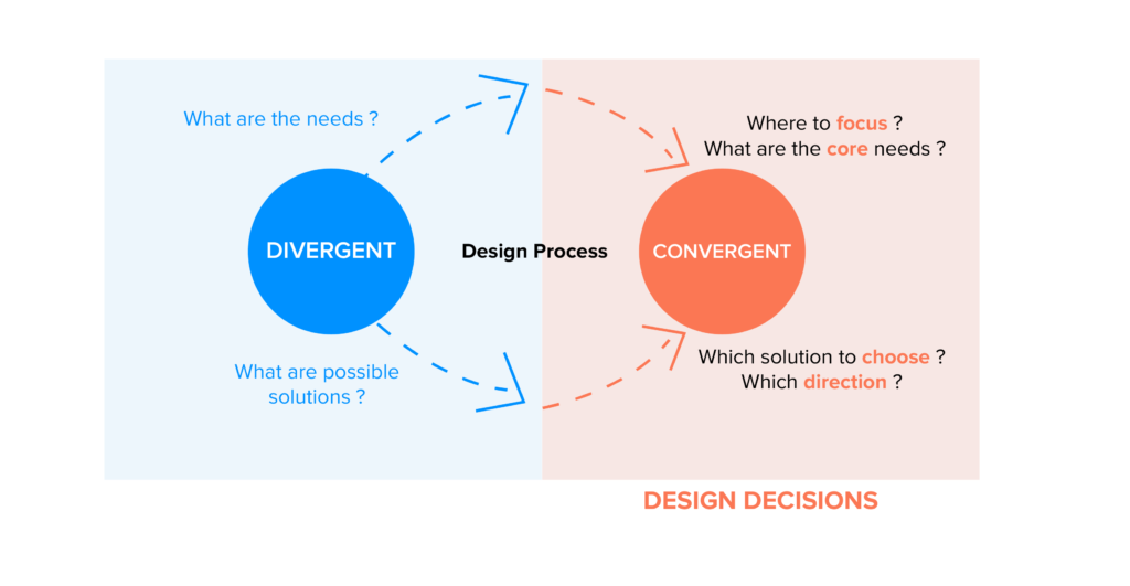 divergent and convergent design decisions