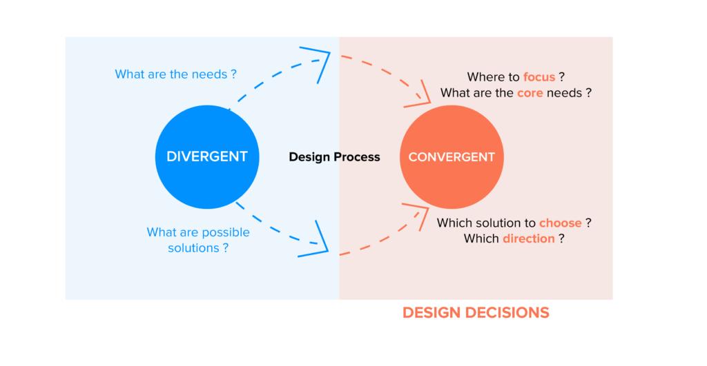 divergent and convergent design decisions