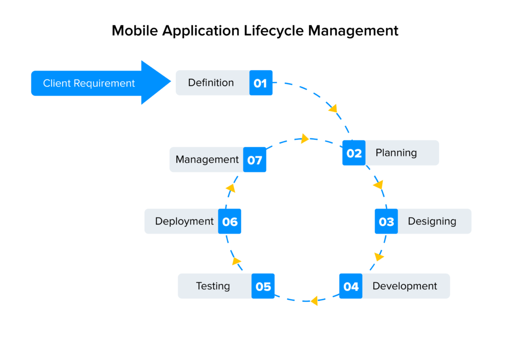 mobile application lifecycle management