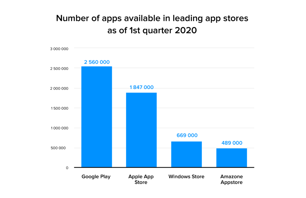 number of app in the leading app stores
