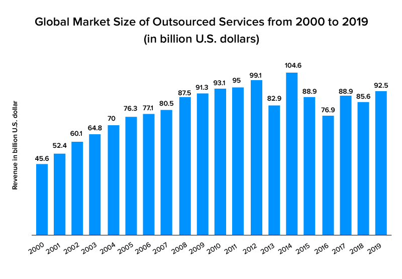 Turn to outsourcing