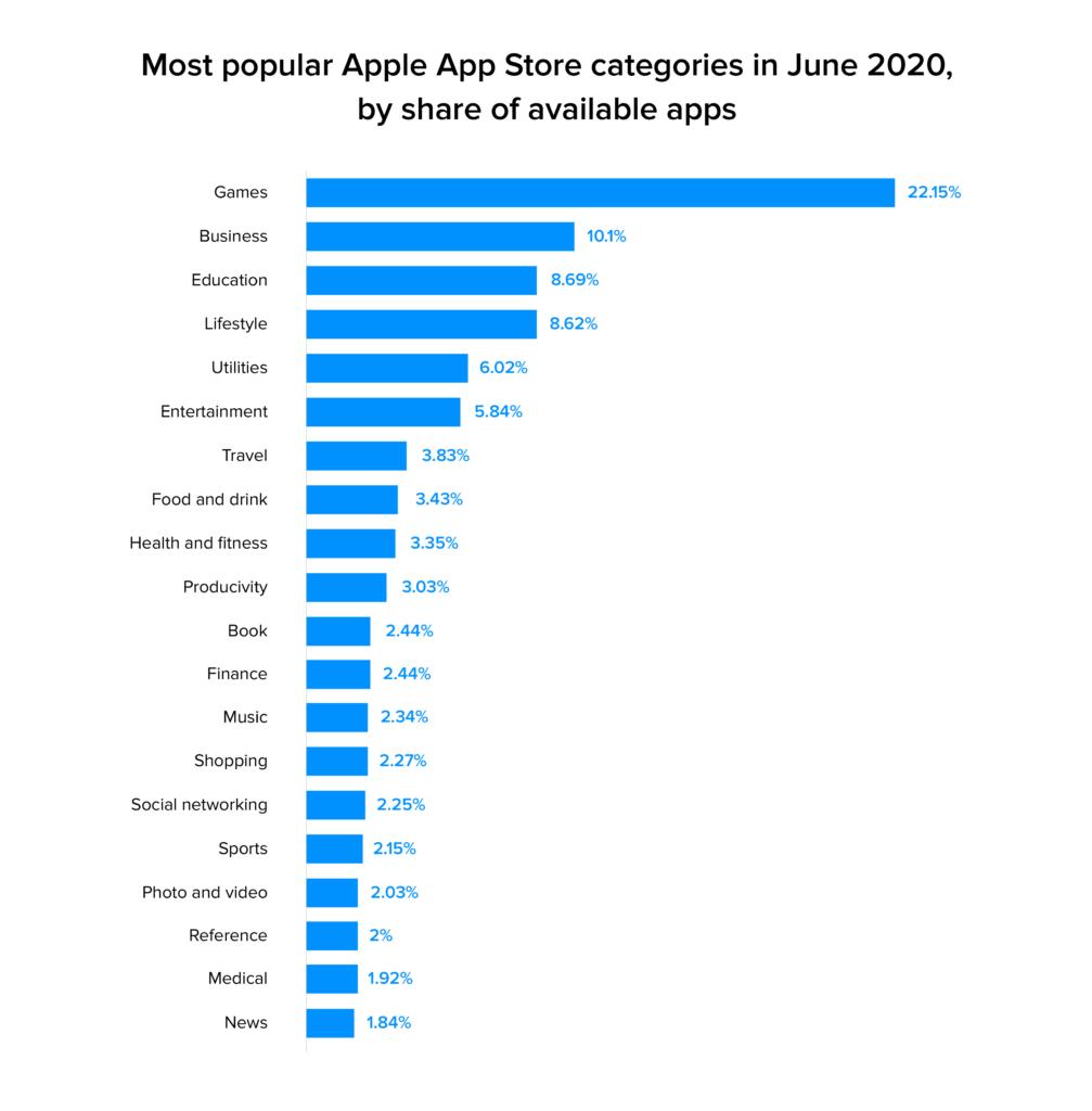 popular apple app store categories