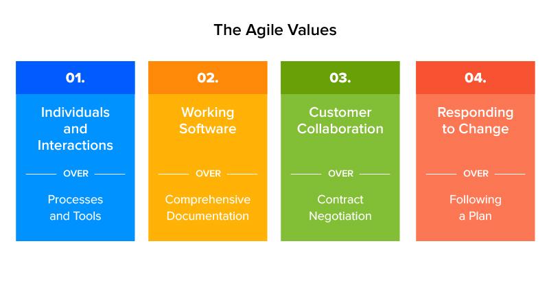 the agile values