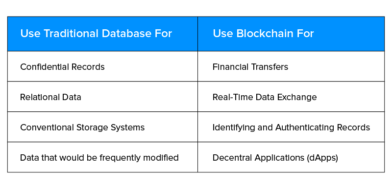 traditional database vs Blockchain use table