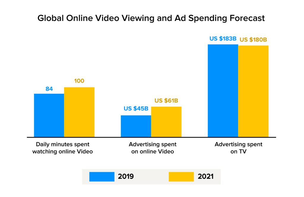 worldwide video viewing & ad spending