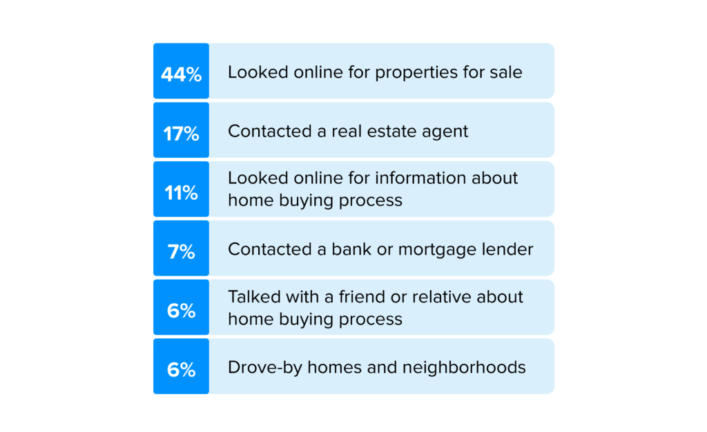 44% of people looked online for properties for sale