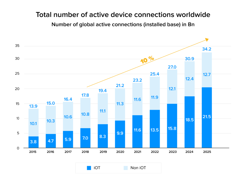 Active device connection worldwide stats