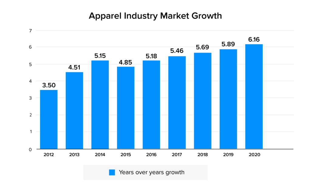 Apparel industry market stat