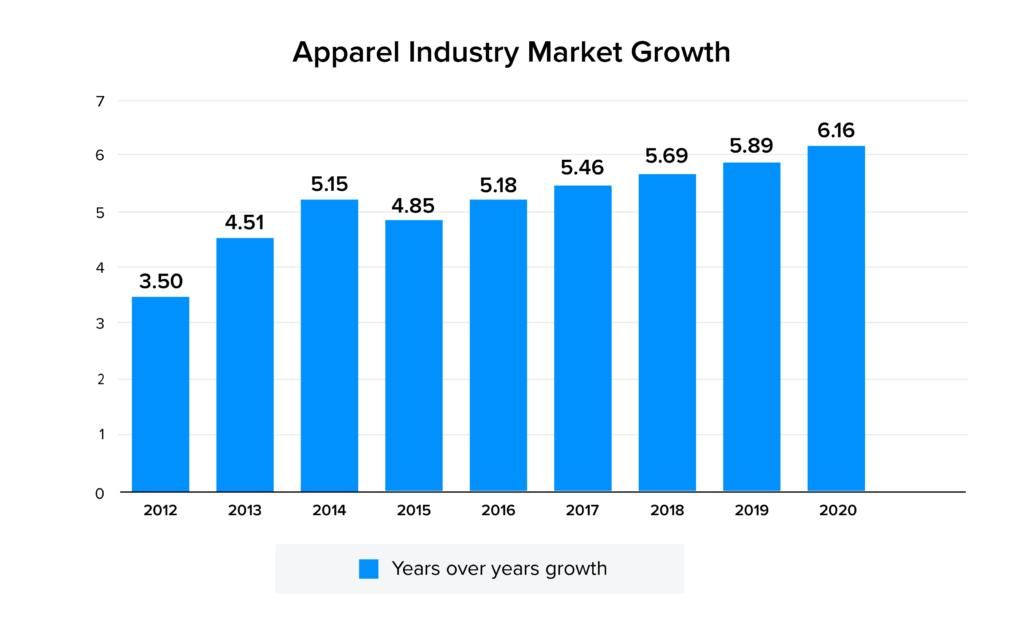 Apparel industry market stat