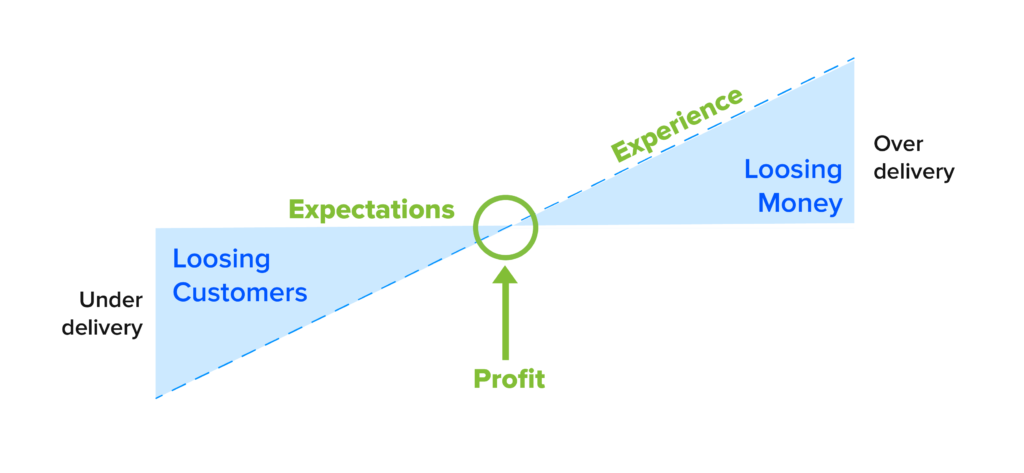 Create a Customer-Centric Business Strategy
