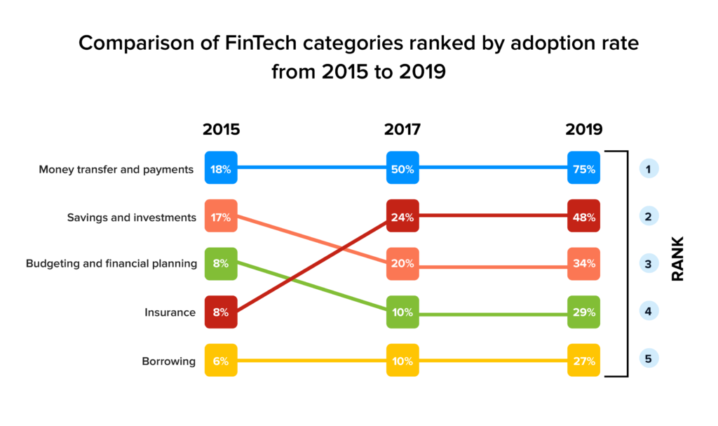 Fintech categories according to adoption rate