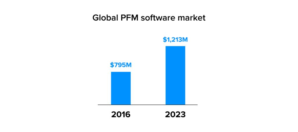 Global personal finance management market